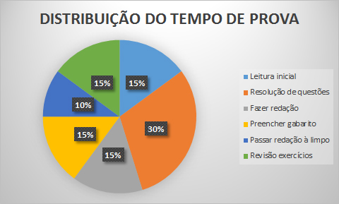 Gráfico_Distribui_tempo